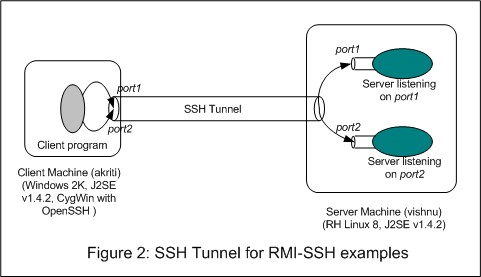 SSH Tunneling for Java RMI, Part-I