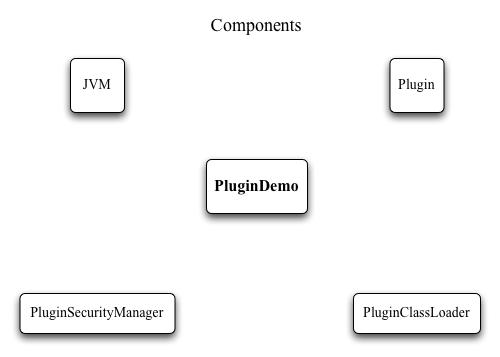 Adding Plugins to a Java Application